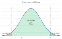 interest graph