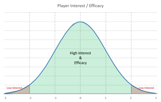 interest graph