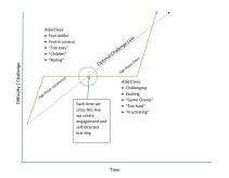 optimal graph